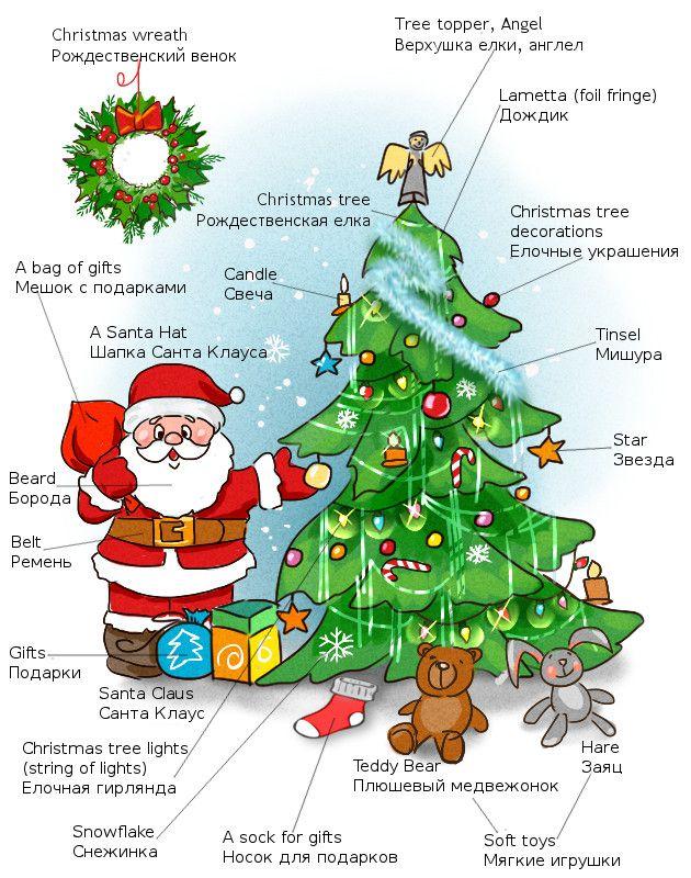 Подарки тема на английском языке 6